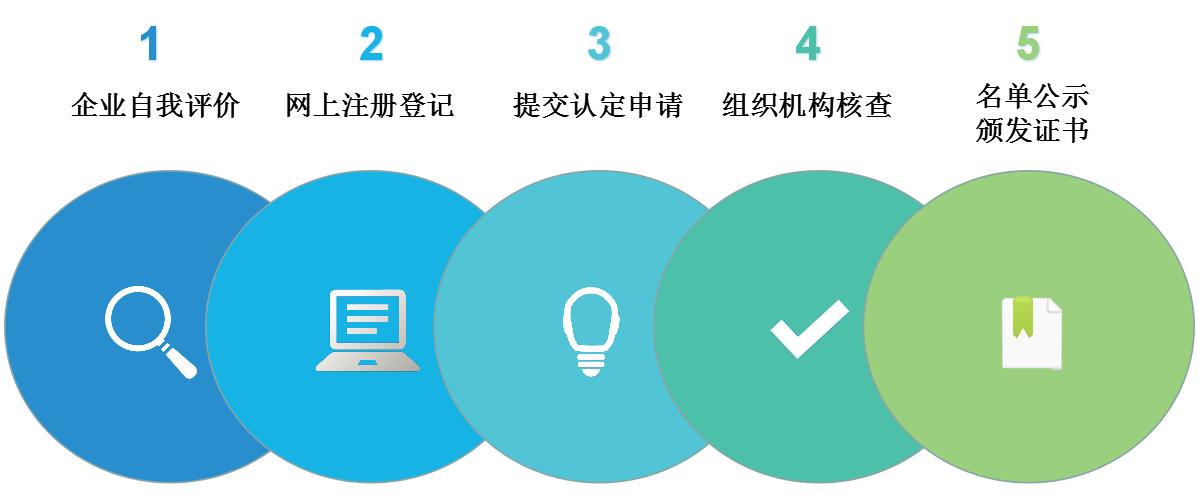 高新技术企业认定流程