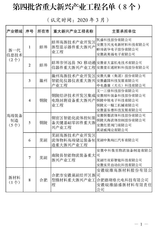 第四批省重大新兴产业工程名单