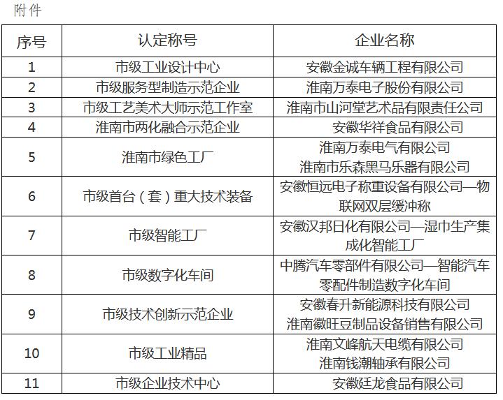 2020年认定淮南市工业设计中心名单