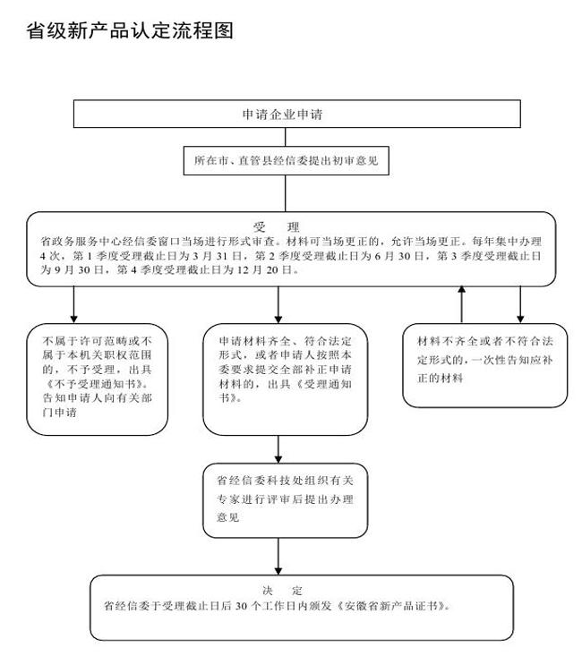 新产品认定流程图